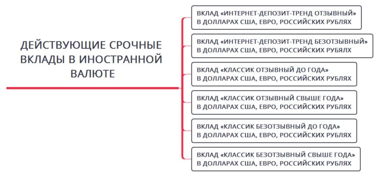 Беларусьбанк вклады проценты