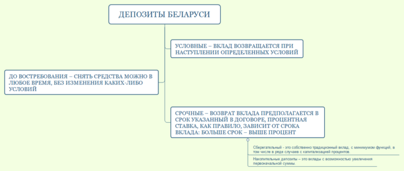 Вклады процент беларусбанк