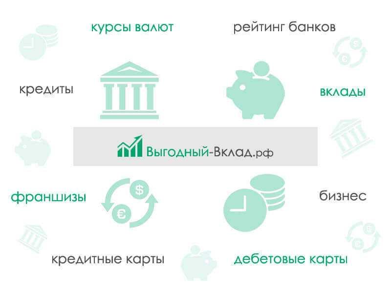 Вклады Ситибанка для физических лиц: ставки и проценты в 2019 году