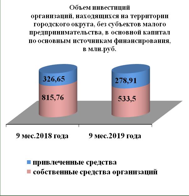Поддержка инвестора   Администрация города Рубцовска Алтайского края