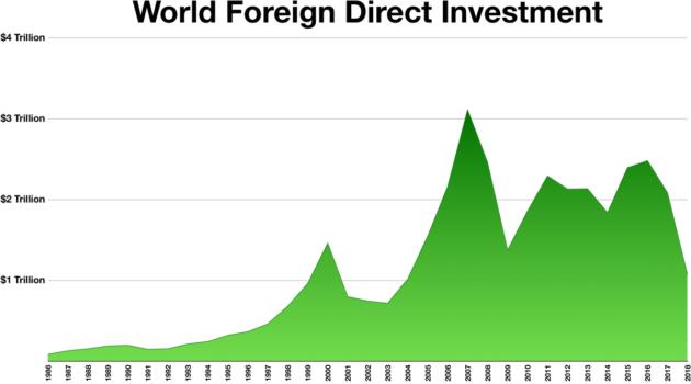 Прямые иностранные инвестиции и деятельность транснациональных корпораций (ТНК) — Студопедия