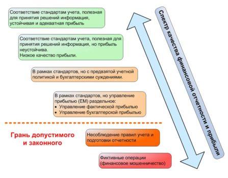 Основные показатели оценки инвестиционных проектов > Оценка инвестиционных проектов > Финансовый менеджмент