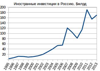 Иностранные инвестиции в 2009 году