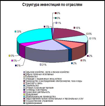 Курсовая работа: Прямые инвестиции зарубежных стран в отечественную экономику -