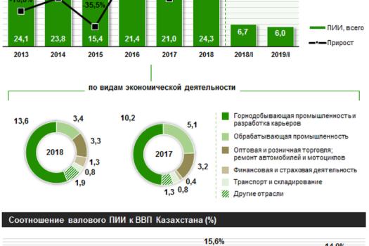 $250 млрд иностранных инвестиций привлек Казахстан за последние 10 лет — Новости — Forbes Kazakhstan