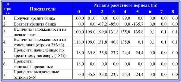 Инвестиционный бюджет проекта: структура, планирование и пример