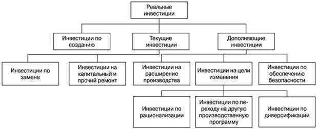 Объекты и субъекты инвестиционной деятельности | Примеры | Отношения между участниками инвестиционной деятельности |