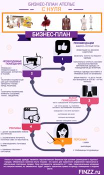 Как открыть Ателье по пошиву одежды с нуля, как начать бизнес
