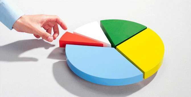 Сравнительная характеристика реальных и финансовых инвестиций